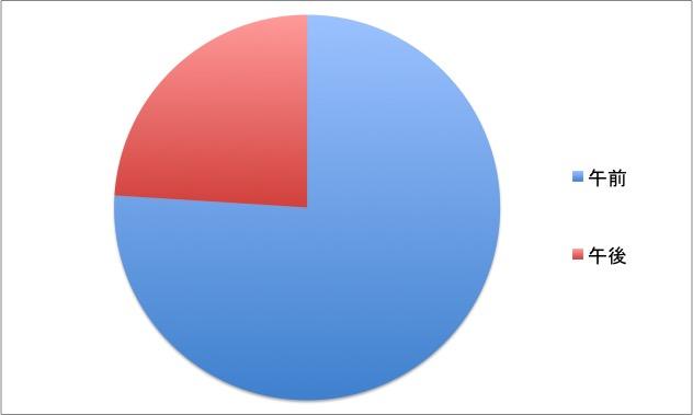 午前午後の引越し割合グラフ