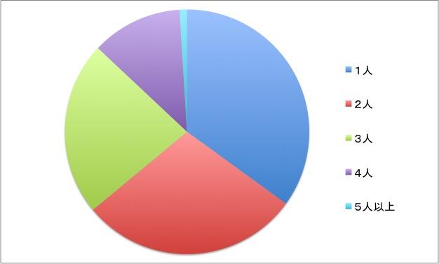 家族の人数グラフ
