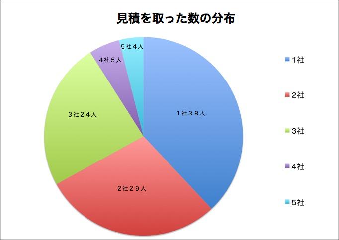 見積を取った数の分布グラフ