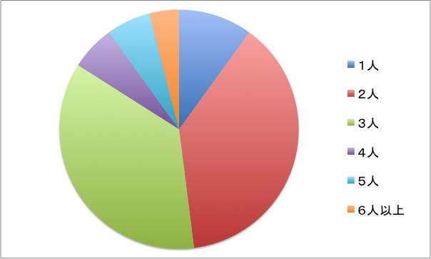 引越しの作業人数グラフ