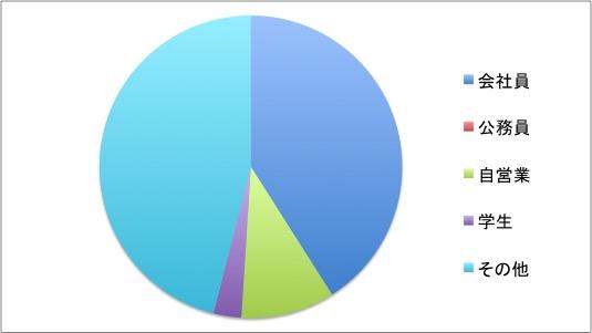 職業分布グラフ